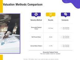 Valuation Methods Comparison Suitable Choice Ppt Powerpoint Presentation Pictures Visual Aids