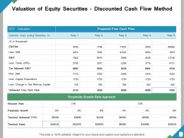 Valuation Of Equity Securities Discounted Cash Flow Method Ppt Powerpoint Presentation File Format Ideas