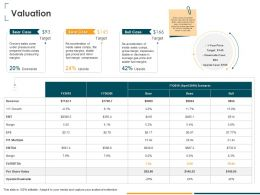 Valuation Per Share Value Ppt Powerpoint Presentation Layouts Rules