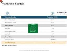Valuation Results Inorganic Growth Management Ppt Inspiration
