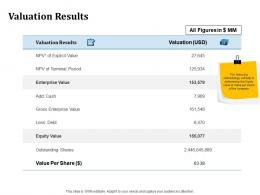 Valuation Results Inorganic Growth Ppt Powerpoint Presentation Summary Graphics