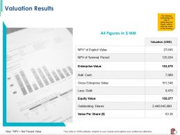 Valuation Results Of Terminal Period Ppt Powerpoint Presentation Styles Infographics
