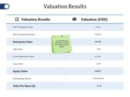 Valuation Results Ppt Gallery Graphics