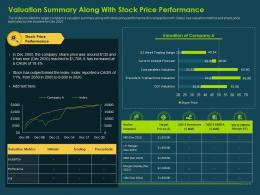 Valuation Summary Along With Stock Price Performance Investment Banking Collection Ppt Brochure