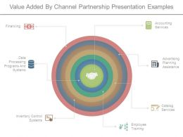Value Added By Channel Partnership Presentation Examples