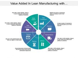 Value Added In Lean Manufacturing With Overproduction And Over Processing