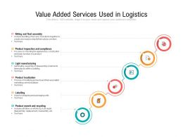 Value Added Services Used In Logistics