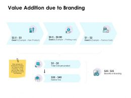 Value Addition Due To Branding Ppt Powerpoint Presentation Show Icon