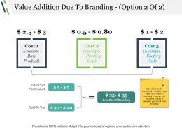 Value Addition Due To Branding Presentation Visuals