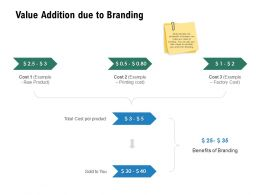 Value Addition Due To Branding Process Ppt Powerpoint Presentation Summary Guide