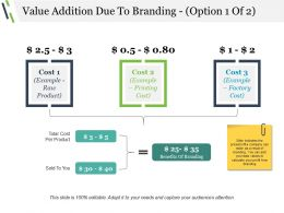 Value Addition Due To Branding Sample Presentation Ppt