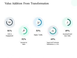 Value Addition From Transformation Increase Ppt Powerpoint Presentation Show Pictures