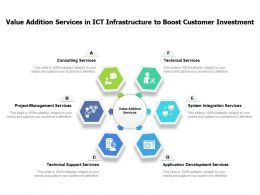 Value Addition Services In ICT Infrastructure To Boost Customer Investment