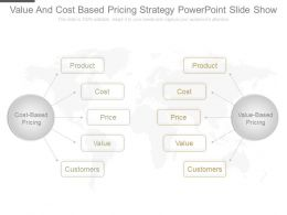 Value And Cost Based Pricing Strategy Powerpoint Slide Show