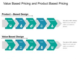 Value Based Pricing And Product Based Pricing