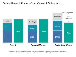 Value Based Pricing Cost Current Value And Optimized Value