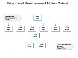 Value Based Reimbursement Models Cultural Integration Mergers Acquisitions Cpb