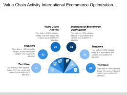 Value Chain Activity International Ecommerce Optimization Operating Model Development