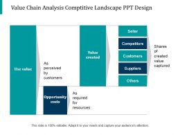 Value Chain Analysis Comptitive Landscape Ppt Design