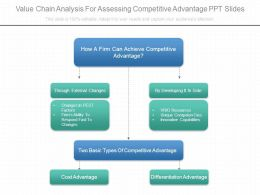 Value Chain Analysis For Assessing Competitive Advantage Ppt Slides