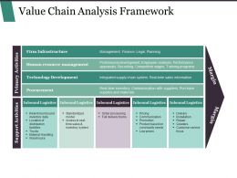 Value Chain Analysis Framework Powerpoint Show
