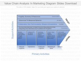 Value Chain Analysis In Marketing Diagram Slides Download
