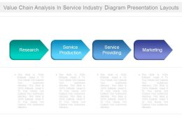 Value Chain Analysis In Service Industry Diagram Presentation Layouts