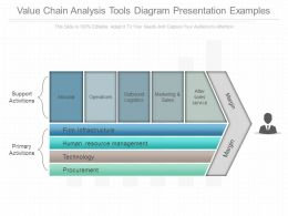 Value Chain Analysis Tools Diagram Presentation Examples