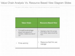 Value Chain Analysis Vs Resource Based View Diagram Slides