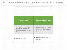 value_chain_analysis_vs_resource_based_view_diagram_slides_Slide01
