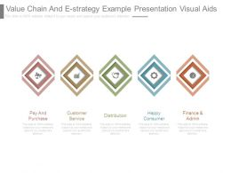 Value Chain And E Strategy Example Presentation Visual Aids