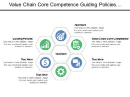 Value Chain Core Competence Guiding Policies Corporate Business Finances
