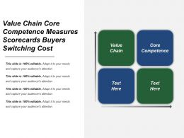 Value Chain Core Competence Measures Scorecards Buyers Switching Cost
