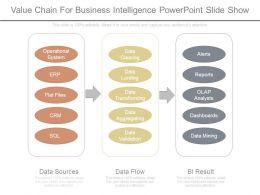 value_chain_for_business_intelligence_powerpoint_slide_show_Slide01