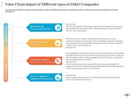 Value Chain Impact Of Different Types Of O And G Companies Equipment Manufacturers Ppt Ideas