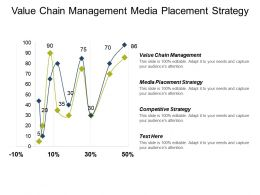 Value Chain Management Media Placement Strategy Competitive Strategy Cpb