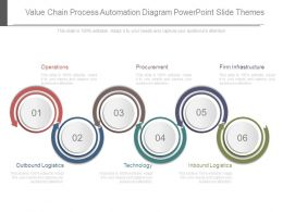 Value Chain Process Automation Diagram Powerpoint Slide Themes