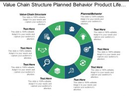 Value Chain Structure Planned Behavior Product Life Cycle Innovation Process Cpb