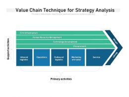 Value Chain Technique For Strategy Analysis