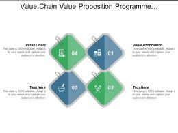 Value Chain Value Proposition Programme Management Competency Assessment Cpb