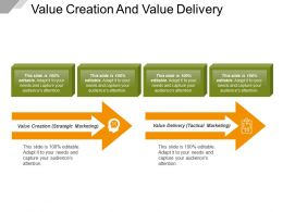 Value Creation And Value Delivery