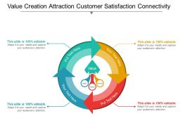 Value Creation Attraction Customer Satisfaction Connectivity