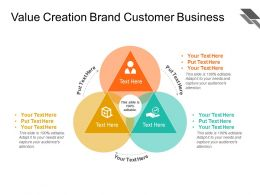 Value Creation Brand Customer Business
