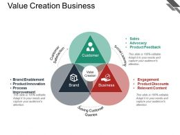 Value Creation Business