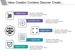 Value Creation Contains Discover Create Capture Consolidate And Validate