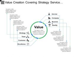 Value Creation Covering Strategy Service Business Quality Customer And Team