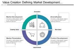 Value Creation Defining Market Development Diversification Market Penetration