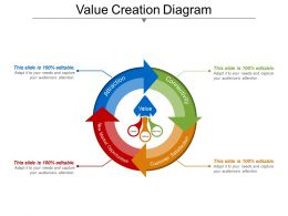Value Creation Diagram