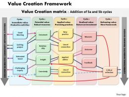 Value Creation Framework Powerpoint Presentation Slide Template
