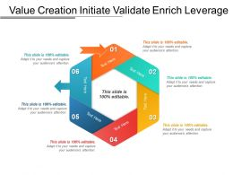 Value Creation Initiate Validate Enrich Leverage